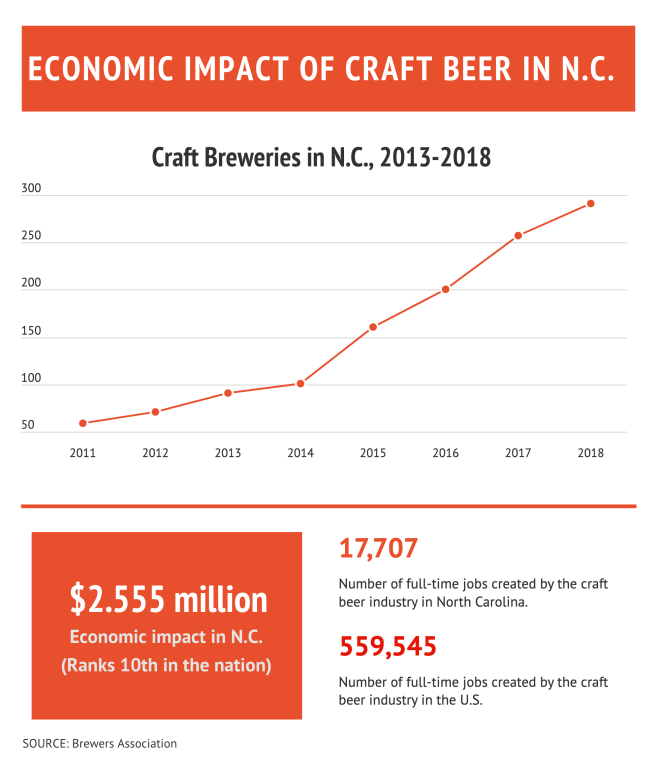 A graphic describing the economic impact of craft beer in NC